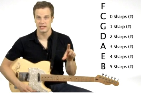 Guitar Keys, Scales and Chords - Understand the Relationship ...