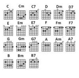 Learn to play guitar major chords keytarhq music gear reviews learn to play guitar major chords ccuart Choice Image