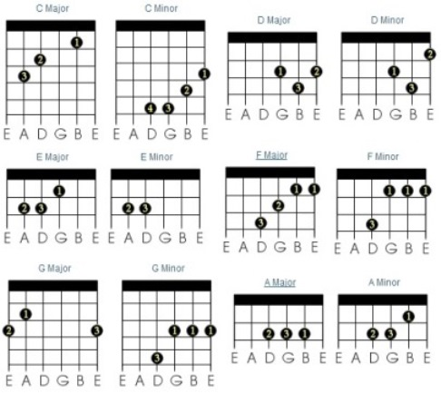 Guitar guitar chords basic : Guitar Chords: How to Construct | Keyboards, Guitars, Amps ...
