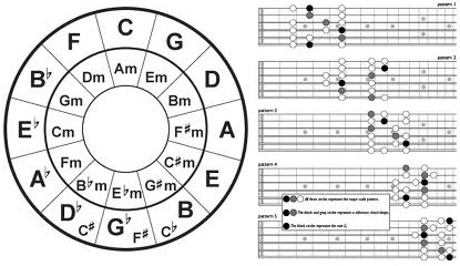 Guitar guitar tablature scales : Guitar Music Theory | Keyboards, Guitars, Amps & Recording Gear