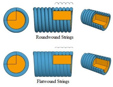 Roundwound vs Flatwound Types of strings on a guitar