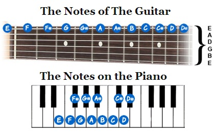 Guitar notes chart learn to play the notes on guitar keytarhq how to play notes on guitar ccuart Choice Image