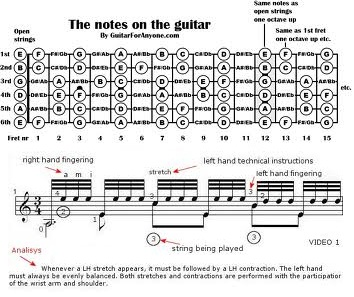 Best Online Guitar Lessons