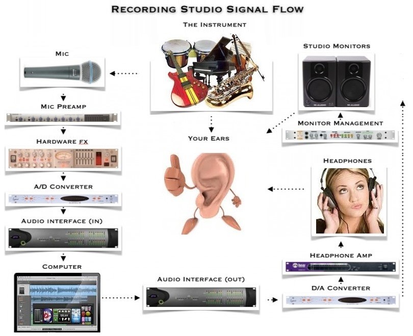 Recording Studio Signal Flow Illustration