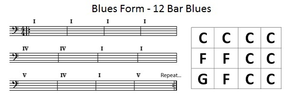 Learn the 12-bar blues (Blues changes): Important chord progressions ...