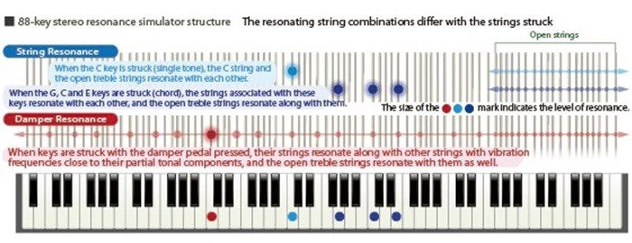 Resonance Simulator on Casio Pianos