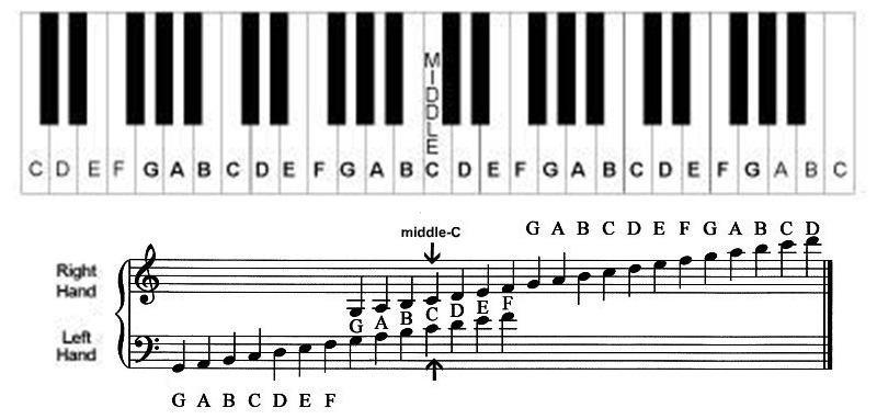 Understanding the grand staff ledger lines treble bass clef