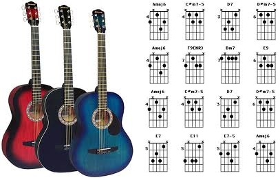 Best Beginner Acoustic and Electric Guitars for Under $200