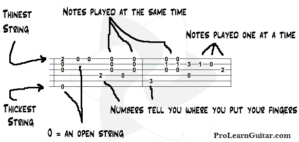 How to Read Guitar Tab? : Keyboards, Guitars, Amps u0026 Recording Gear