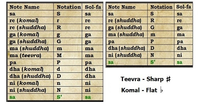 indian classical music notes