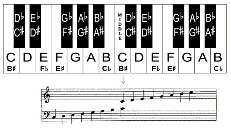 photo about Piano Keyboard Printable known as Discover the Notes upon Piano Keyboard with this Powerful Piano Chart