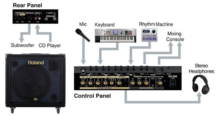 Roland Keyboards & Pianos - Explore Pro-Features of Roland